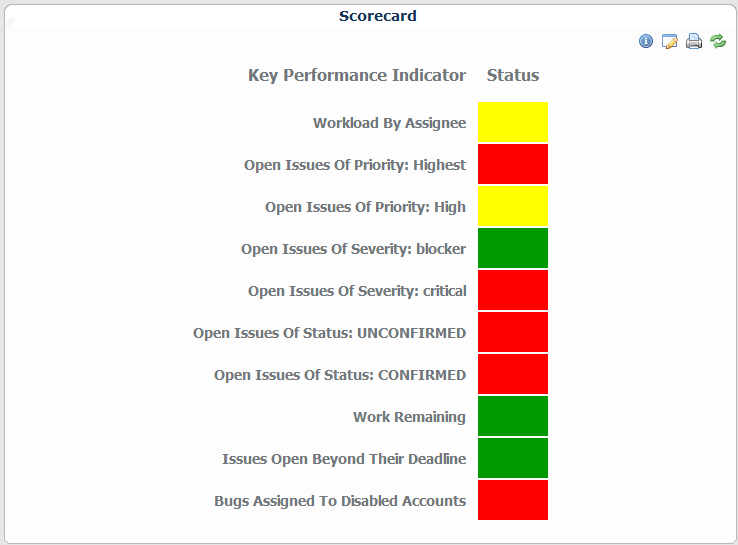 The Scorecard Widget measures performance from Bugzilla against your thresholds.