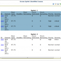 Integrating Bugzilla, ScrumWorks Pro and Bugs Dashboard