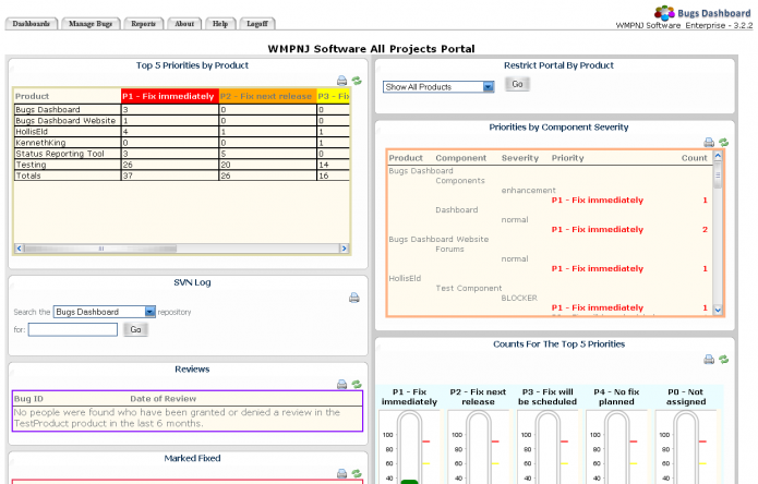 The Enterprise Edition allows you to define multiple dashboards for customizable views.