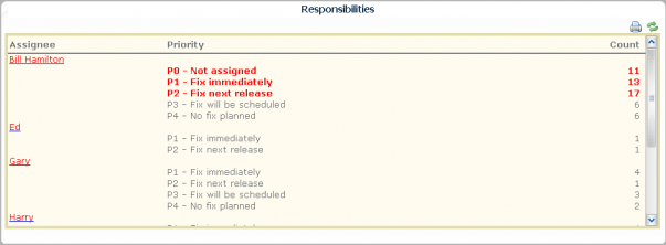 Responsibilities from a widget.