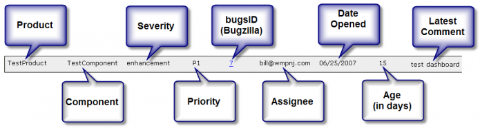 The details help you reclassify bugs.